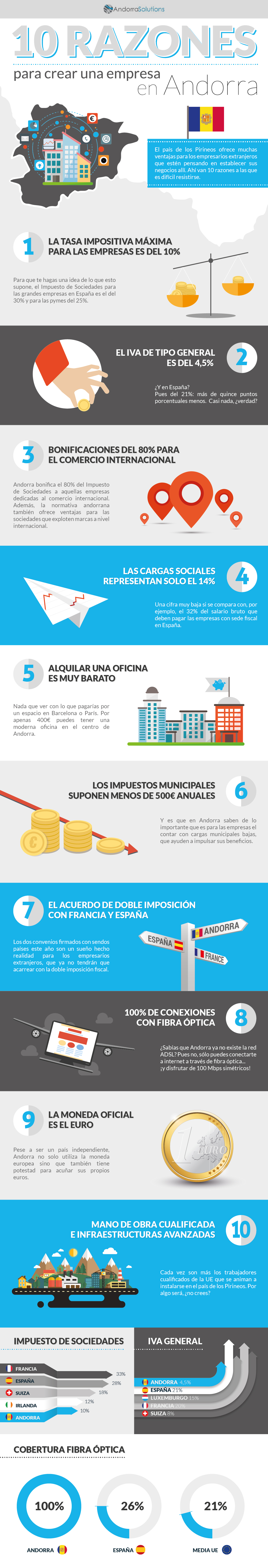 003_AndorraSolutions_Infografía