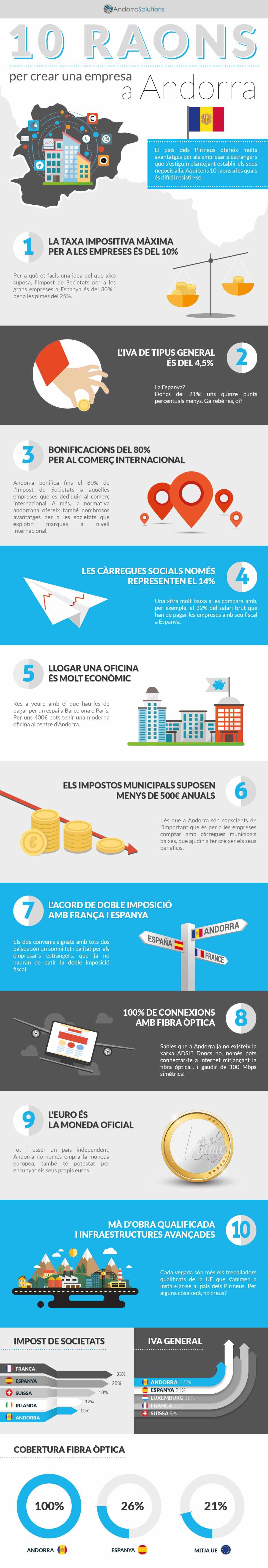 004_AndorraSolutions_Infografía_CAT