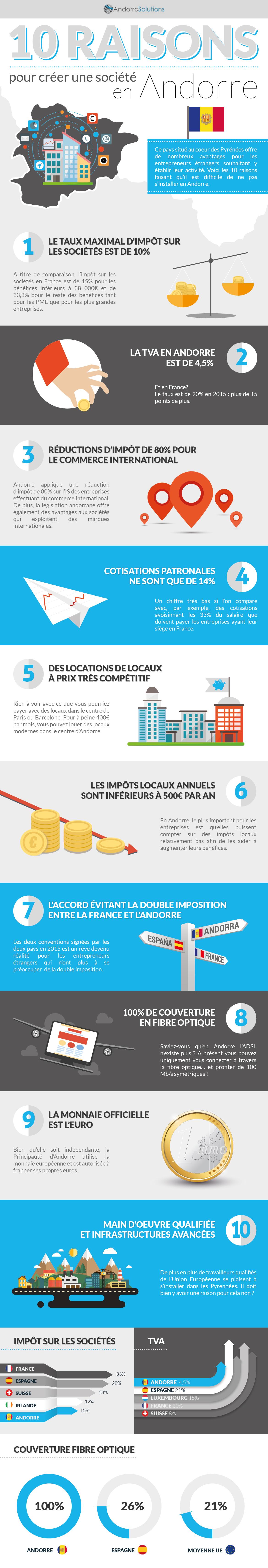 004_AndorraSolutions_Infografía_FRA